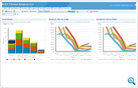 SLA Dashboard