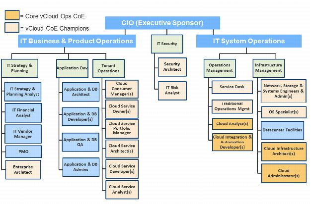 an analysis of the structure of the information technology department at alt inc Navair information technology case study by technology/information management department head navair organizational structure.