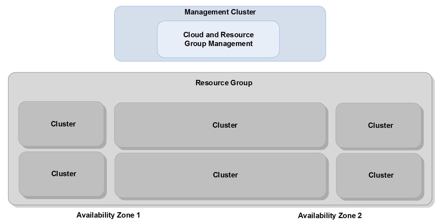 vmware vcloud director infrastructure resiliency case study