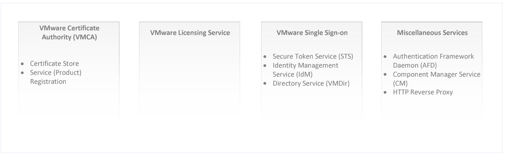 12 1 Platform Services Design
