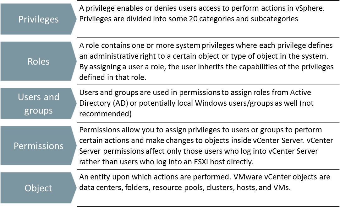 Understanding vCenter Server Role-Based Access Control