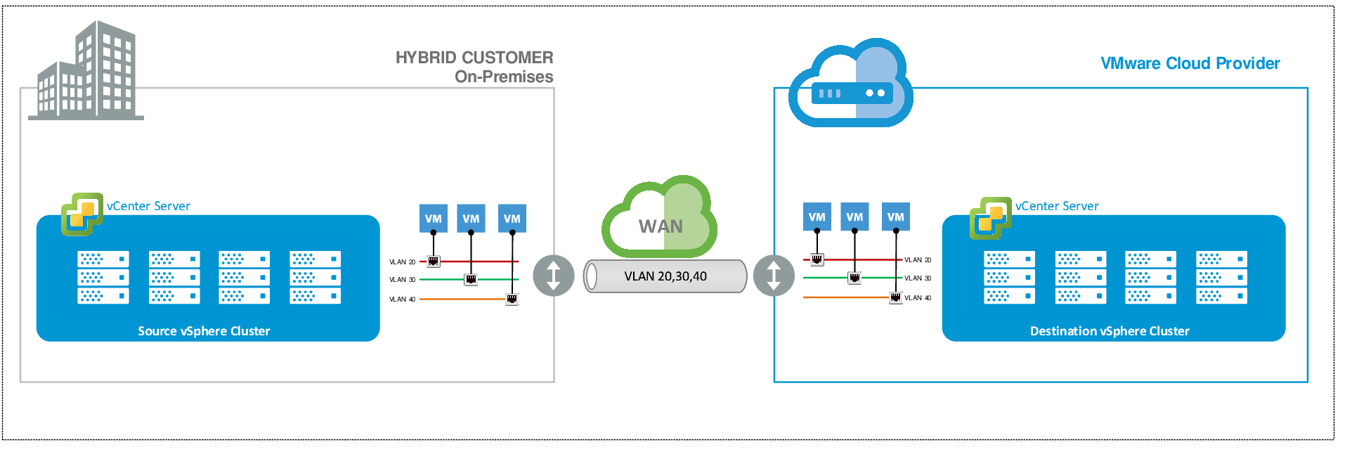 Deploying Stretched VLANs/LAN Extensions