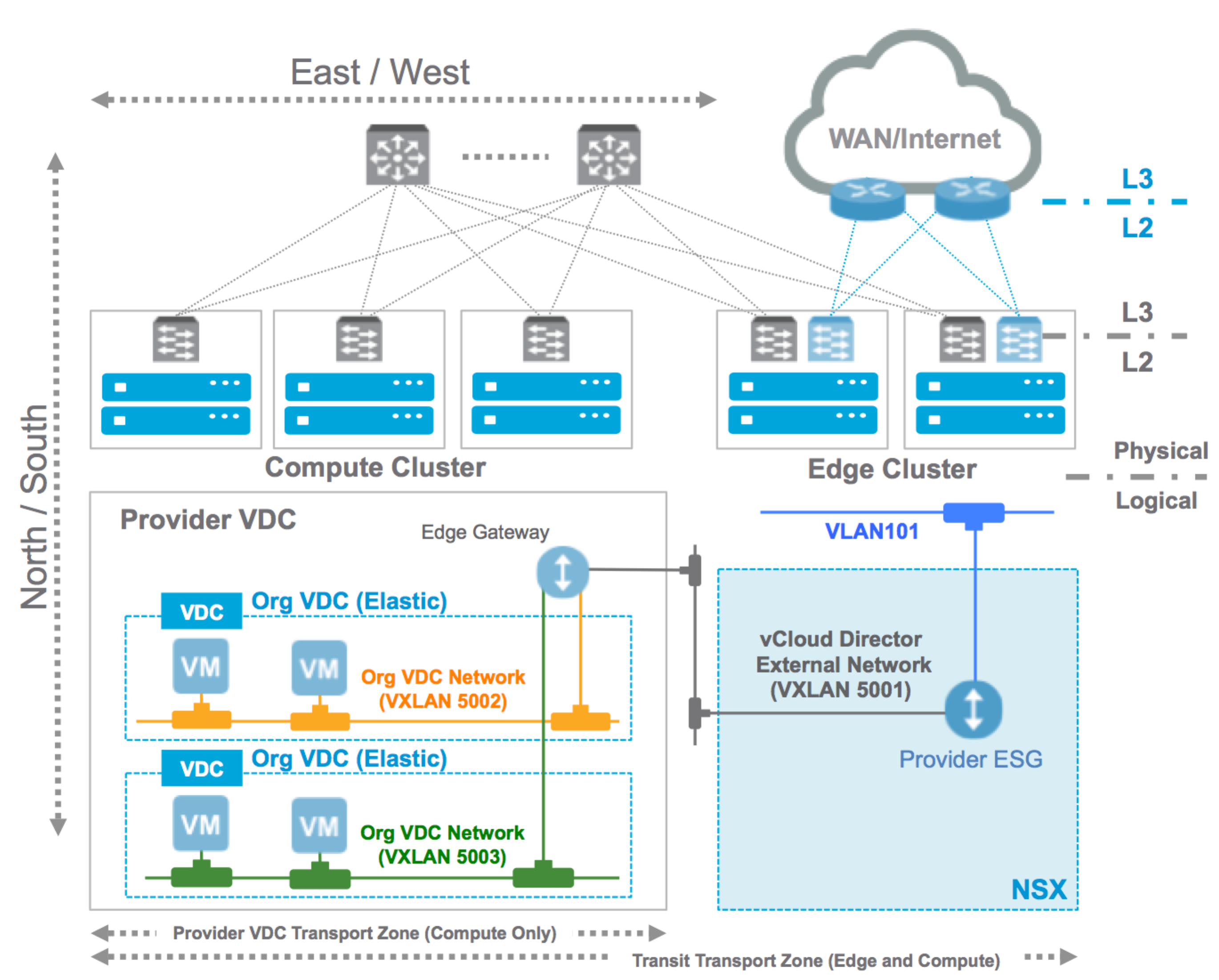 5 7 NSX Provider Edge Independent of vCloud Director