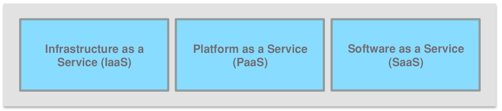 1.3 service model